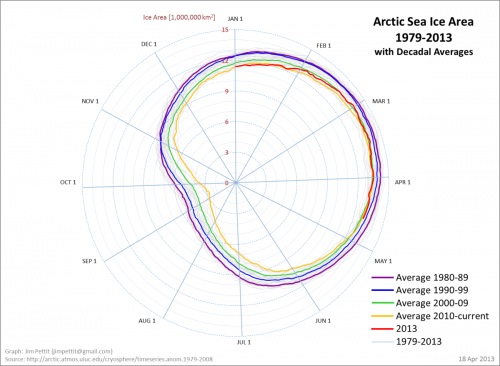 sia_annual_polar_graph