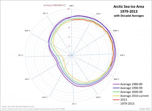 sia_annual_polar_graph