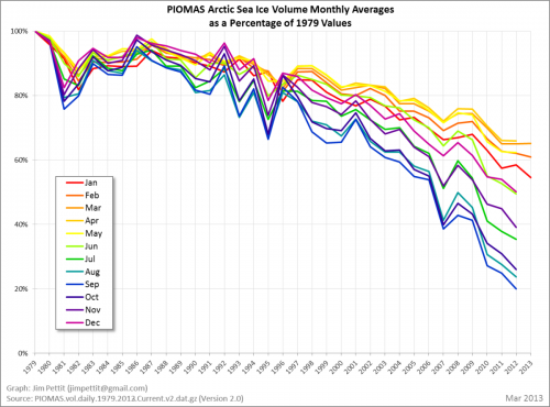 siv_monthly_average_percentage_of_79