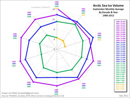 siv_september_average_polar_graph
